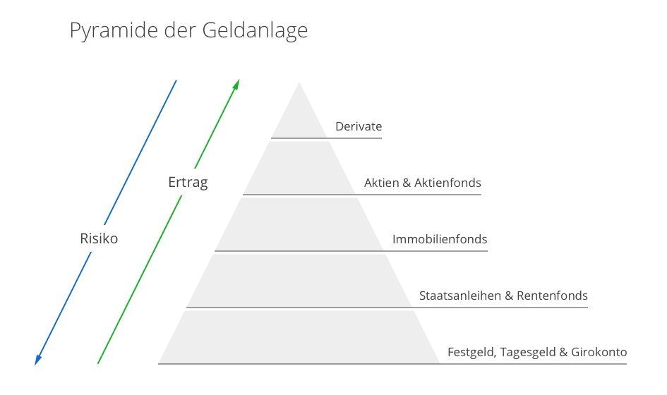 Nach der Vermögenspyramide stehen risikoarme Anlageklassen für die Basis eines Portfolios.